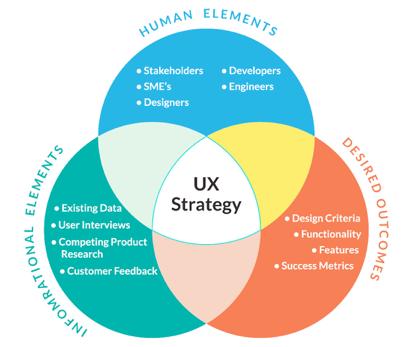 Estratégia de UX