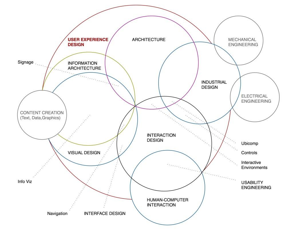 UX Design - Disciplinas