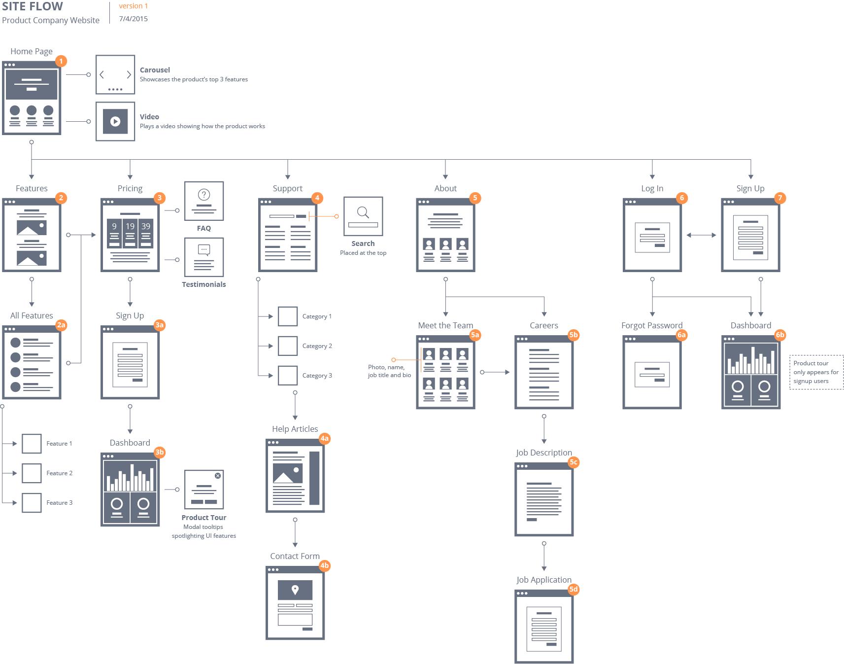 UX Design Sitemap Site Flow