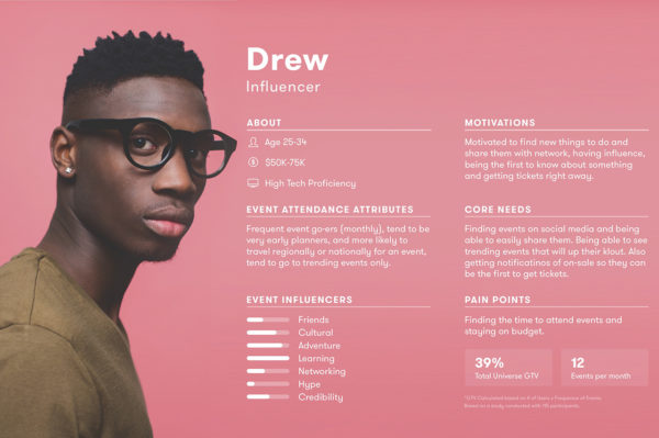 Persona para UX Design